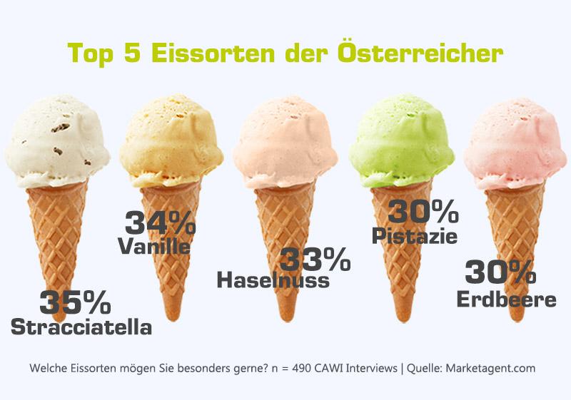Die Top 5 Eissorten der Österreicher